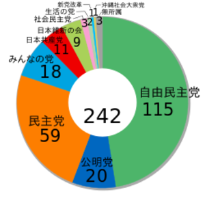 Japanese_house_of_councillors_elect